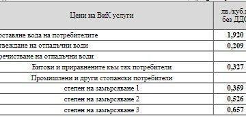 По - висока цена на водата ще има в Русе от 1 януари