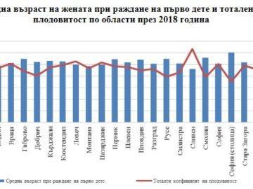 Жените в Русенска област раждат на около 28 години, имат средно по 2 деца