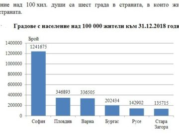 В Русе живеят 142 902 души