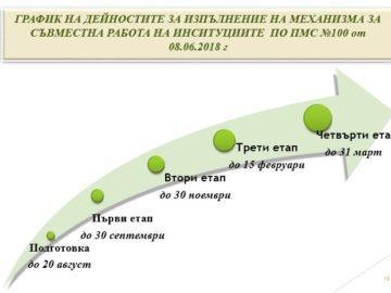Започна подготовката на екипите по механизма за обхващане на ученици за новата година в Русенско