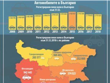 Близо 100 000 автомобила са регистрирани в Русенска област през 2018 г.
