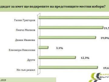 """""""Барометър България"""": В община Русе ще има сигурен балотаж за кмет"""