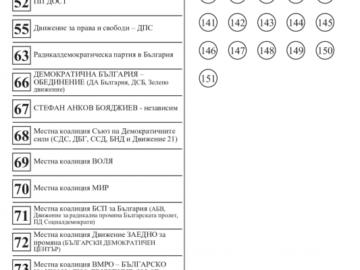 Вижте бюлетината за избор на общински съветници в Община Русе