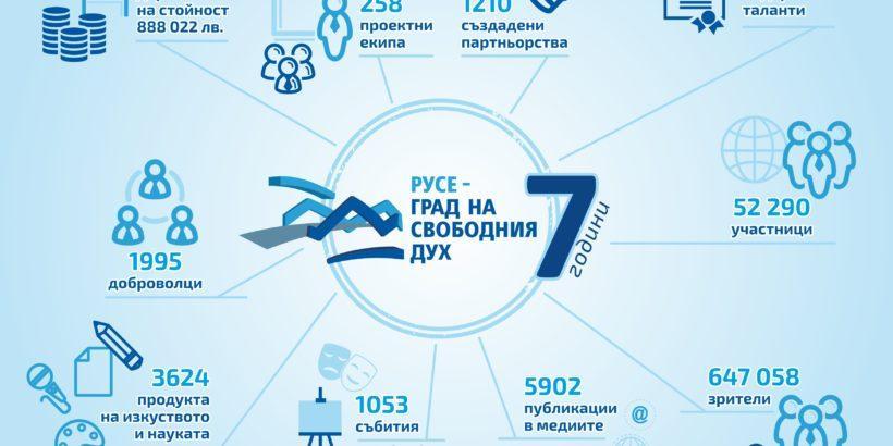 "Фондация ""Русе - град на свободния дух"" навърши 7 години"