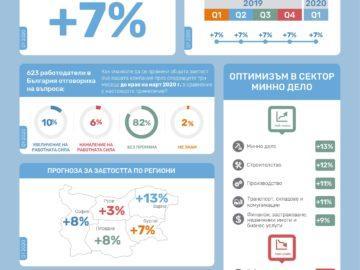 Работодателите в Русенска област очакват да наемат нови хора през първото тримесечие на 2020 г.