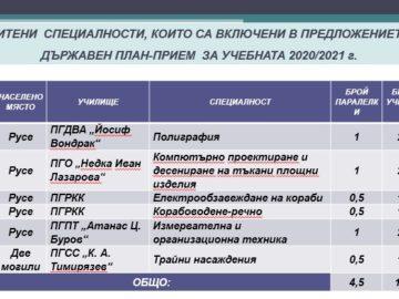План - приемът в осми клас през новата учебна година в Русенска област ще бъде в 55 паралелки