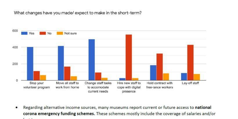 РИМ - Русе участва в европейско проучване на въздействието на COVID-19 върху музеите