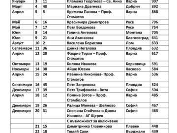 Снимки на русенски акушерки влязоха в календара на Алианс на българските акушерки за 2021 година
