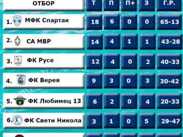 ФК Русе на трето място в края на редовния сезон в Mussala Национална лига beach soccer